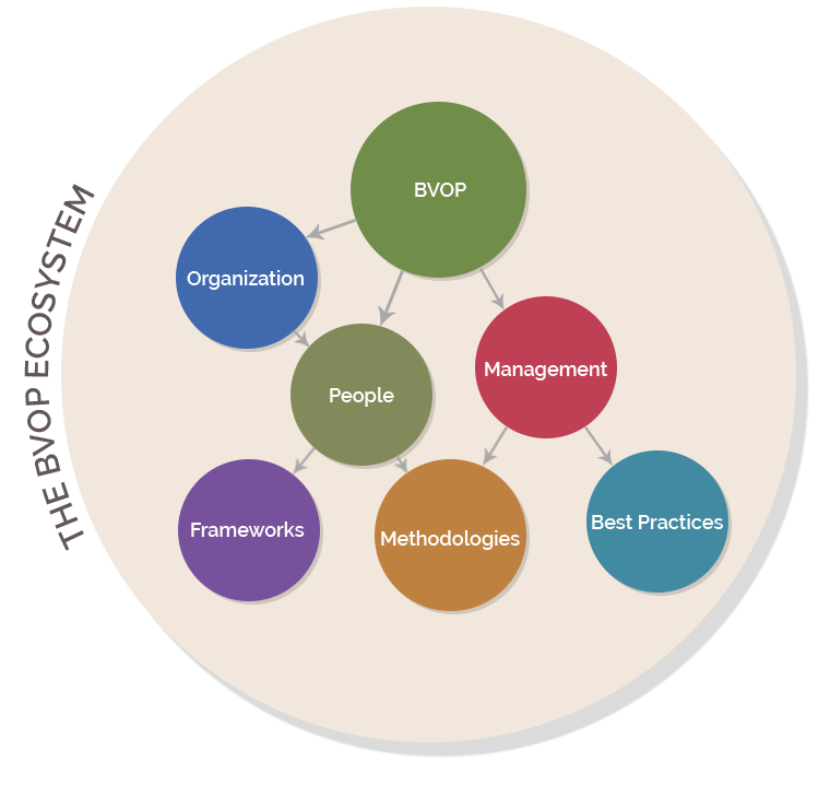 Organizational, project, product and people management Agile or Waterfall methodologies